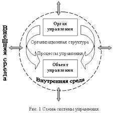 Анализ системы управления организацией Реферат страница  Объект управления это такой результат взаимодействия элементов системы управления который обеспечивает его эффективное функционирование