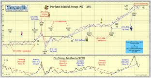 Wealth Chart 100 Years Dow Jones Chart 1900 2004 The Big Picture
