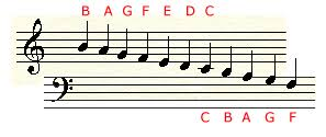 Treble Clef To Alto Clef Chart Treble Bass Alto And Tenor Clefs In Music Reading And