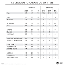 Protestants Decline More Have No Religion In A Sharply