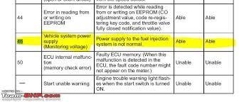 Yamaha R15 Warning Light Error Codes Team Bhp