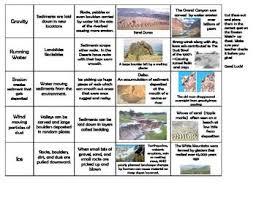 Erosion Deposition Bundle Experiment Stations Definition