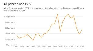 Cheap Oil Is Blocking Progress On Climate Change