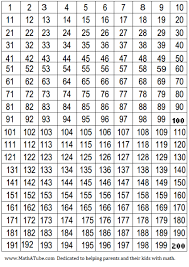 1 To 300 Number Chart Pdf 6 Best Images Of 300 Hundred Number Chart Printable