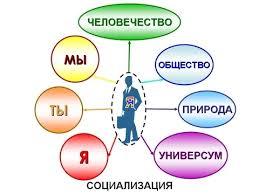 Социализация что это такое этапы стадии агенты факторы 347029 3f54770861d9609a