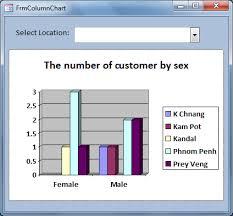 Microsoft Graph Chart Vba Vba Example Microsoft Access Column Chart