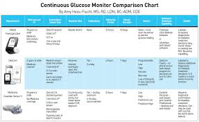 Insulin Pump Comparison Chart Continuous Glucose Monitoring The Ultimate Guide To Cgms