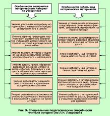 Реферат Педагогика способностей com Банк рефератов  Педагогика способностей