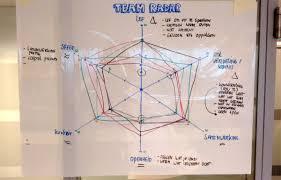 Plus Delta Organization Chart Retrospective Do The Team Radar The Liberators Medium