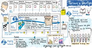 Visual Control Chart Enables In Agile Scrum And Devops Dzone Agile