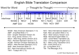 Most Accurate Bible Translation Chart The Bible Answer Show Why Are There So Many Different Bible