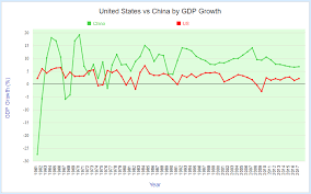 Comparing United States And China By Economy