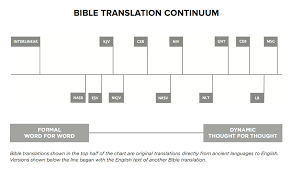 Most Accurate Bible Translation Chart Translation Philosophy Csb