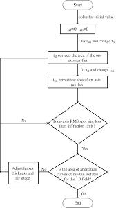 Flow Chart Of Optimization Program For Doublet Design