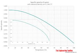 Water Specific Gravity