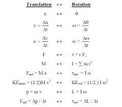 linear vs rotational