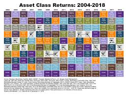 2018 A Difficult Year For Markets Nevada Retirement Planners