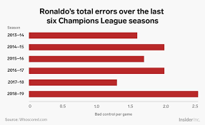 champions league chart 2018 5 charts that show how truly awful cristiano ronaldo has