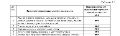 Вопрос Специальные налоговые режимы УСН ЕНВД ПСН  Однако минимальная сумма прибыли не может быть меньше 100 тыс рублей а максимальный размер не может превышать 1 млн рублей