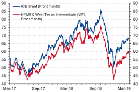 Brent Crude 1 Year Chart Oil Prices Post Best Quarterly Performance In 10 Years Nbk