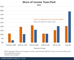 Who Pays Income Taxes And How Much St Louis Fed