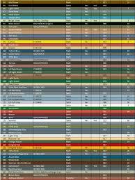 Airfix Model Paint Colour Chart Ipms Richmond Paint Conversion Chart