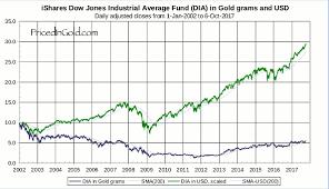Dow Jones Chart For 2017 And 2018 Dow Jones Industrials