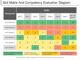 Skill Matrix And Competency Evaluation Diagram Powerpoint