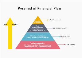 Investment Pyramid Chart Free Financial Plan Pyramid Diagram Template