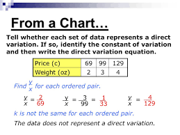 Direct Variation Chart Identify Write And Graph An Equation Of Direct Variation