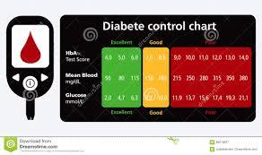 Diabetes Control Chart Stock Vector Illustration Of