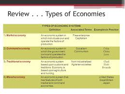 Types Of Economic Systems Chart Economic Systems Lessons Tes Teach