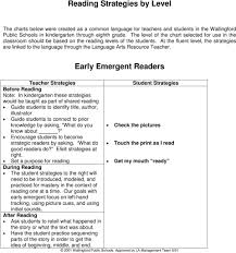 Reading Strategies By Level Early Emergent Readers Pdf