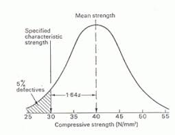 Compressive Strength Chart Compressive Strength Of Concrete