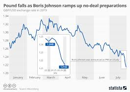 Usd Chart Bloomberg Chart Pound Falls As Boris Johnson Ramps Up No Deal