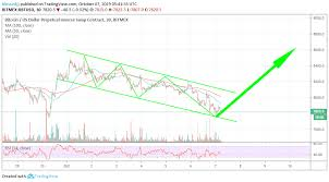 Is This The Time To Long On Bitcoin Targeting 8 600 Bitmex