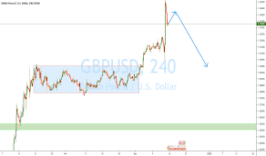 Pound V Dollar Chart Gbp Usd Chart Pound Dollar Rate Tradingview