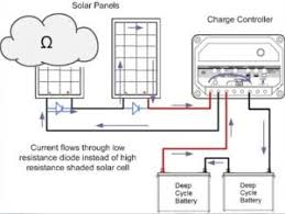 figuring out where plus and minus are on solar panels alte blog Solar Panel Diode Diagram diagram of the flow of electricity in a solar panel system solar panel diode connection diagram