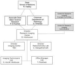 Unbiased Material Department Organizational Chart 2019