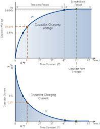 rc charging circuit curves