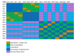 Mbti Relationship Chart Updated Compatibility Chart For Romantic Relationships Mbti