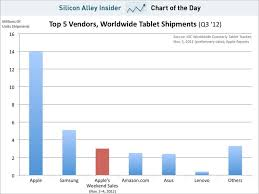Top Charts November 2012 Apple Claim 3 Million Ipad Minis And 4th Gen Ipads Sold In