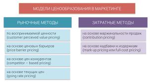 Рыночные и затратные методы ценообразования в маркетинге  Рис 1 Классификация методов ценообразования в маркетинге