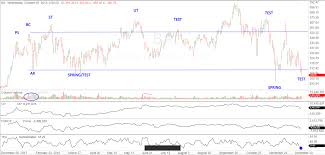 The Wyckoff Wave Correction Continues As Expected Wyckoff