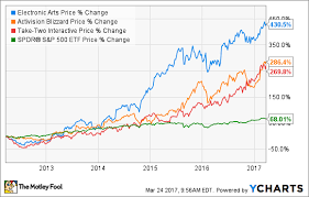 Video Game Sales Charts 3 Reasons To Invest In Video Game Stocks The Motley Fool