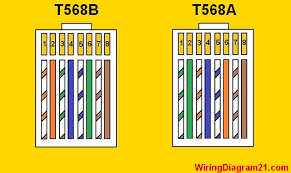 house electrical wiring diagram cat 5 wiring diagram color code a or b stright crossover cable