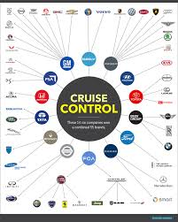 Car Manufacturers Chart What Car Companies Own Who Future1story Com