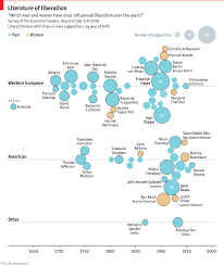 Enlightenment Thinkers Comparison Chart The Literature Of Liberalism Open Future