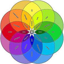Art Chart Emotion Chart Framed Print