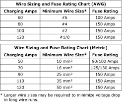 selecting the appropriate fuse rating when installing the 120a si acr Boat Battery Wire Size fuses installed between acr terminals a and b, and each battery positive are to prevent a hazard if there is damage to the wires from the batteries to the marine battery wire size